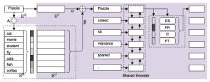 diagram showing components of Gu et al.'s model