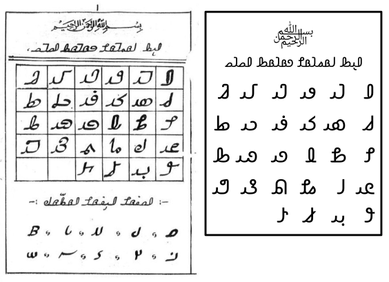 Two tables, one containing handwritten Hanifi Rohingya letters, and one containing the same letters written digitally in a font called Noto Sans Hanifi Rohingya..