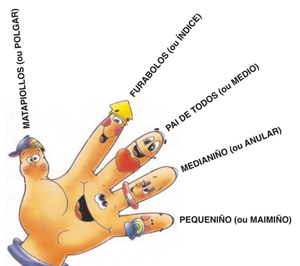 os nomes dos dedos en galego / names of the fingers in Galician